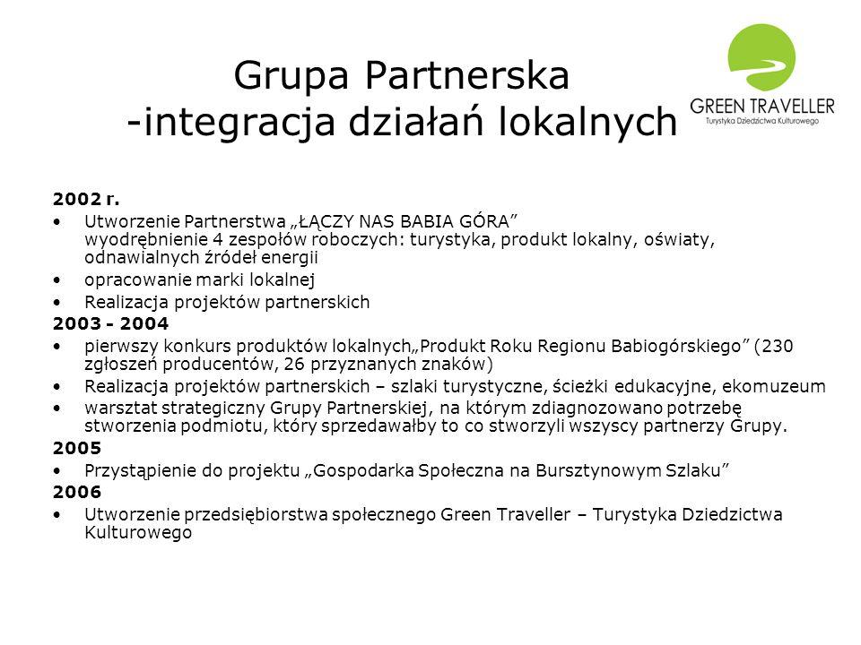 Grupa Partnerska -integracja działań lokalnych 2002 r. Utworzenie Partnerstwa ŁĄCZY NAS BABIA GÓRA wyodrębnienie 4 zespołów roboczych: turystyka, prod
