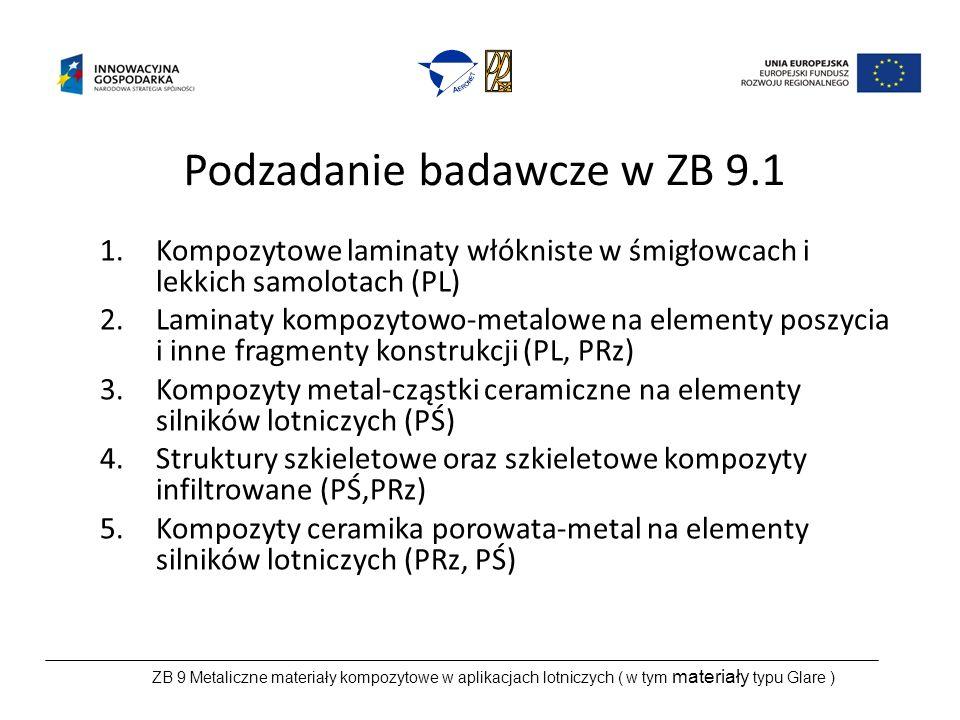Podzadanie badawcze w ZB 9.1 1.Kompozytowe laminaty włókniste w śmigłowcach i lekkich samolotach (PL) 2.Laminaty kompozytowo-metalowe na elementy poszycia i inne fragmenty konstrukcji (PL, PRz) 3.Kompozyty metal-cząstki ceramiczne na elementy silników lotniczych (PŚ) 4.Struktury szkieletowe oraz szkieletowe kompozyty infiltrowane (PŚ,PRz) 5.Kompozyty ceramika porowata-metal na elementy silników lotniczych (PRz, PŚ) ZB 9 Metaliczne materiały kompozytowe w aplikacjach lotniczych ( w tym materiały typu Glare )