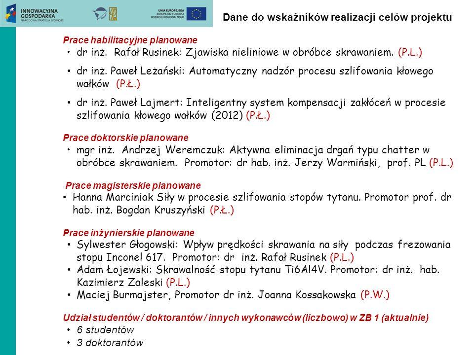 Dane do wskaźników realizacji celów projektu Prace habilitacyjne planowane dr inż. Rafał Rusinek: Zjawiska nieliniowe w obróbce skrawaniem. (P.L.) dr