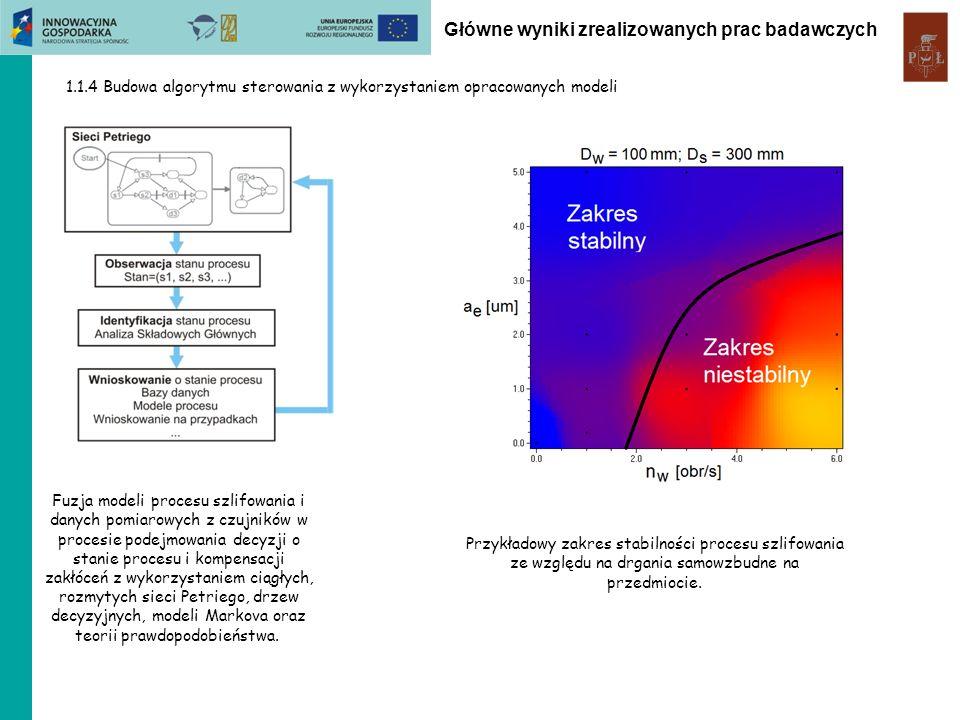 ZB1.3 Obróbka HSM nowoczesnych materiałów konstrukcyjnych stosowanych w lotnictwie Badania skrawalności stali kwasoodpornej Macierz kowariancji Join recurrence plot Badano wpływ głębokości skrawania stosując: analizę ststystyczną (kurtoza, skośność, średnia kwadratowa), wykresy rekurencyjne, macierz kowariancji Rozkład sił skrawania Analiza multifraktalna procesu frezowania stopów tytanu (TI6Al4V) i niklu (Inconel 713C) Przebiegi czasowe sił Singularity spectrum D(h) Główne wyniki zrealizowanych prac badawczych