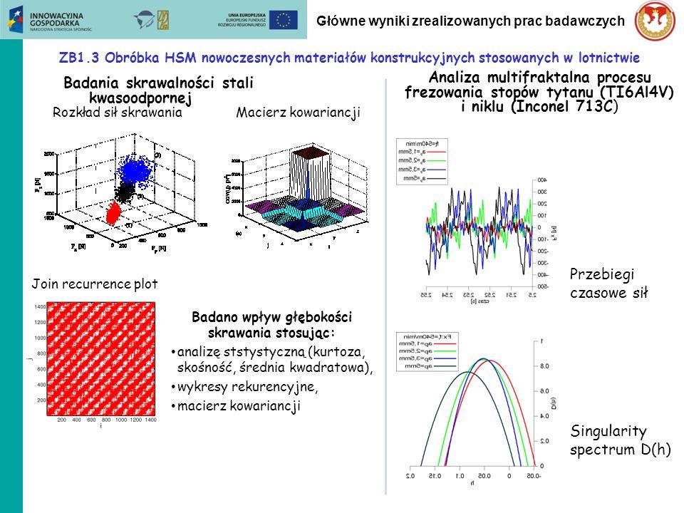 ZB1.3 Obróbka HSM nowoczesnych materiałów konstrukcyjnych stosowanych w lotnictwie Główne wyniki zrealizowanych prac badawczych Modelowanie procesów frezowania Model w Matlab Simulink Model fizyczny z efektem regeneracji drgań
