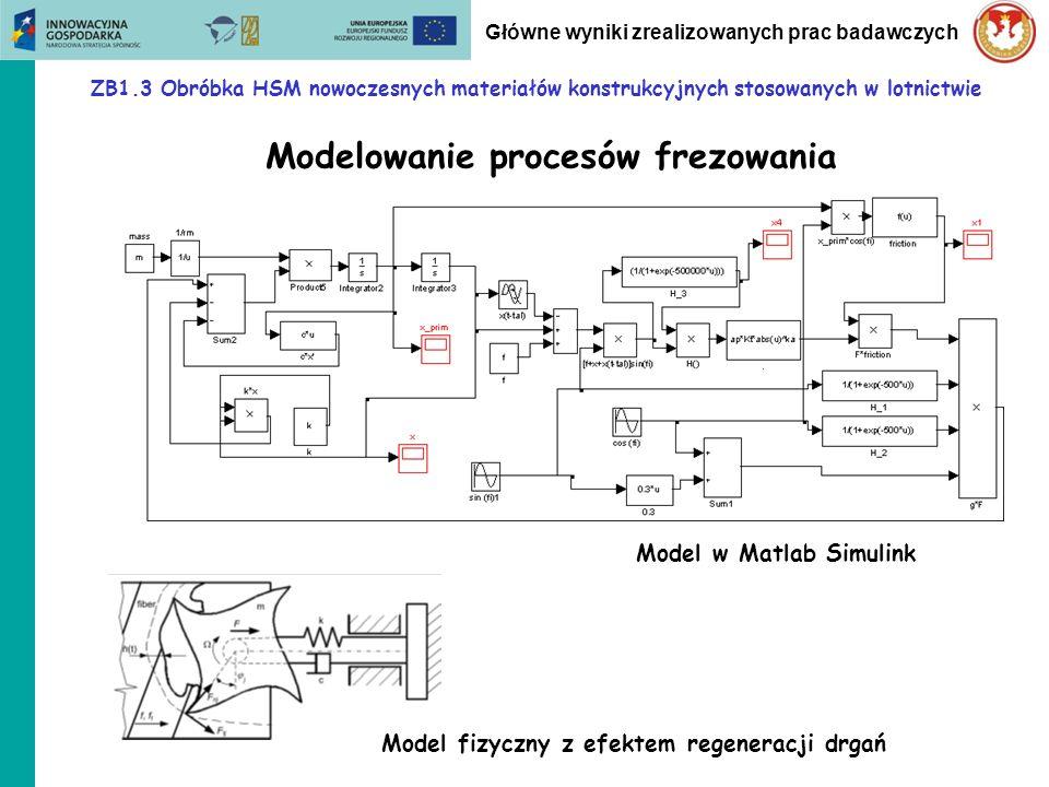 ZB1.3 Obróbka HSM nowoczesnych materiałów konstrukcyjnych stosowanych w lotnictwie Główne wyniki zrealizowanych prac badawczych Modelowanie procesów f