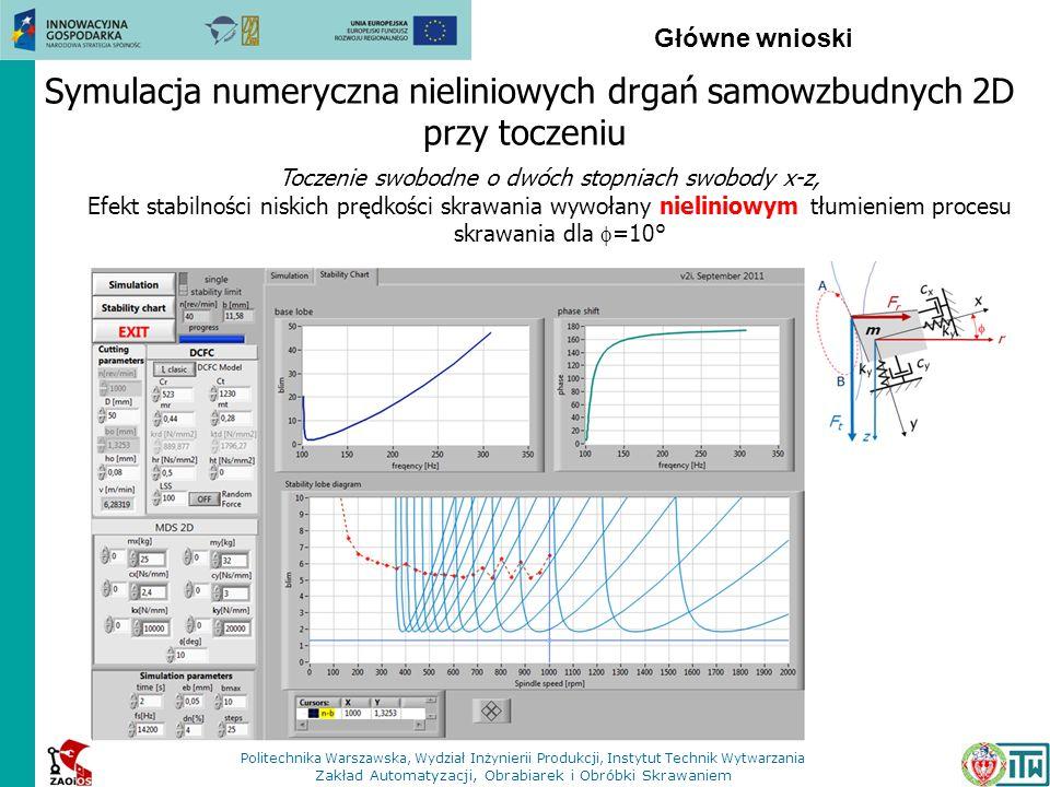 Główne wnioski Symulacja numeryczna nieliniowych drgań samowzbudnych 2D przy toczeniu Toczenie swobodne o dwóch stopniach swobody x-z, Efekt stabilnoś
