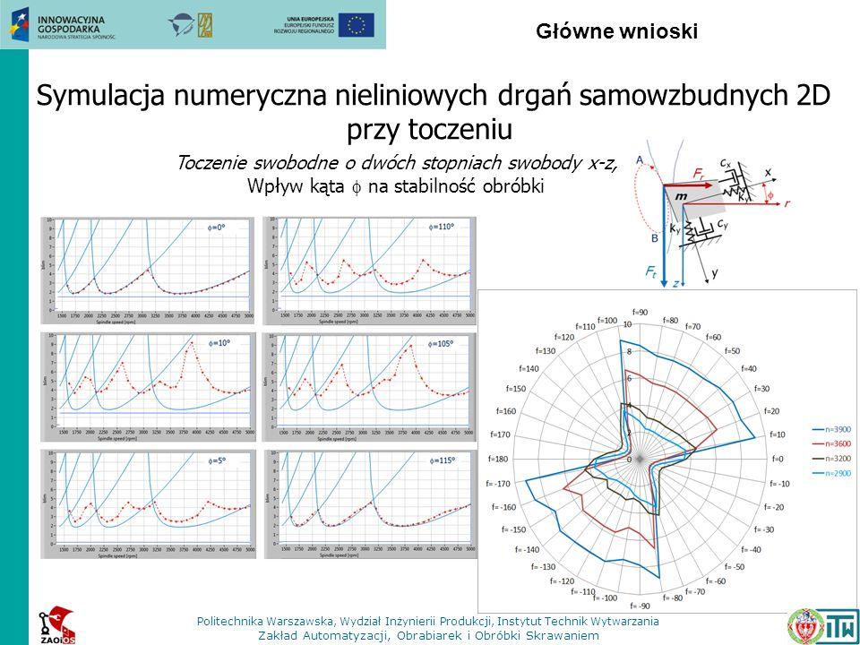 Główne wnioski Symulacja numeryczna nieliniowych drgań samowzbudnych 2D przy toczeniu Toczenie swobodne o dwóch stopniach swobody x-z, Wpływ kąta na s