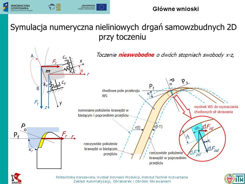 Główne wnioski Symulacja numeryczna nieliniowych drgań samowzbudnych 2D przy toczeniu Toczenie nieswobodne o dwóch stopniach swobody x-z, Politechnika