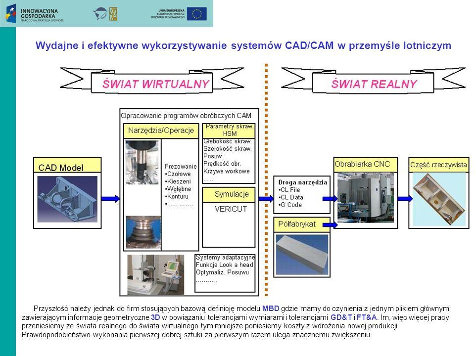 Przyszłość należy jednak do firm stosujących bazową definicję modelu MBD gdzie mamy do czynienia z jednym plikiem głównym zawierającym informacje geom