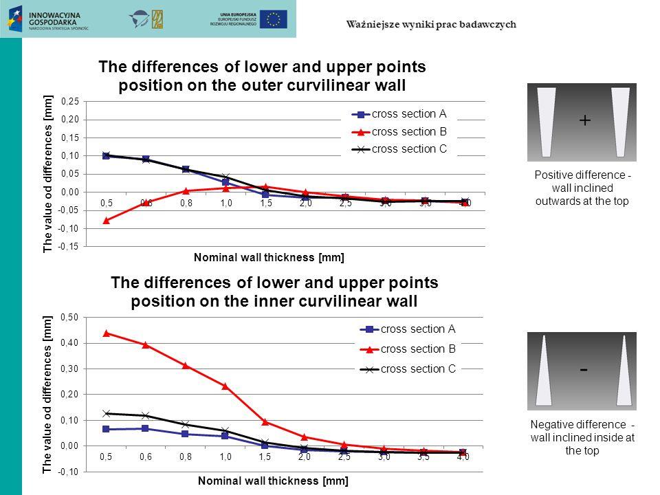 Positive difference - wall inclined outwards at the top Negative difference - wall inclined inside at the top Ważniejsze wyniki prac badawczych
