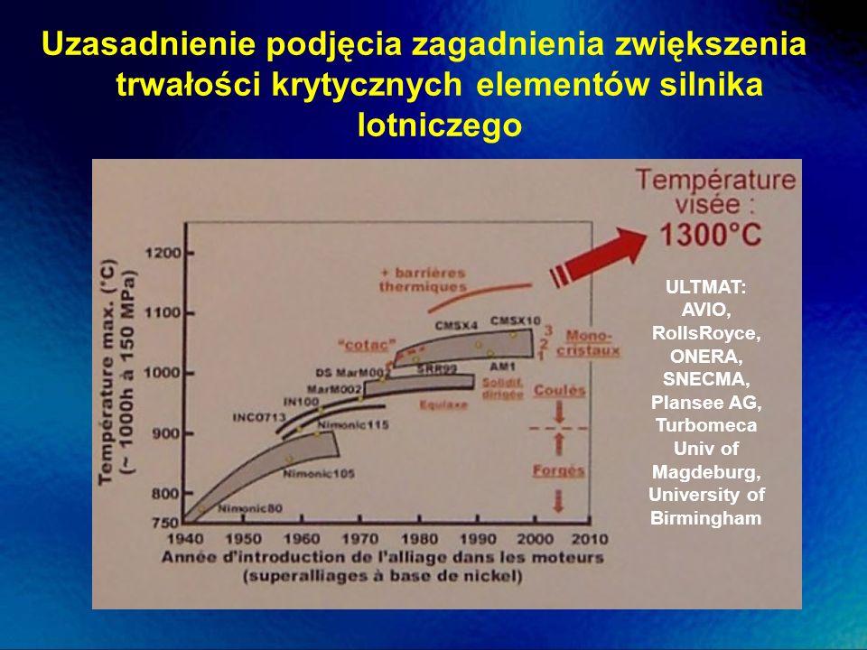 ULTMAT: AVIO, RollsRoyce, ONERA, SNECMA, Plansee AG, Turbomeca Univ of Magdeburg, University of Birmingham