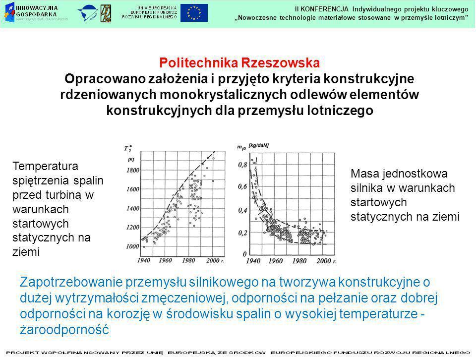 Nowoczesne technologie materiałowe stosowane w przemyśle lotniczym II KONFERENCJA Indywidualnego projektu kluczowego Politechnika Rzeszowska Opracowan