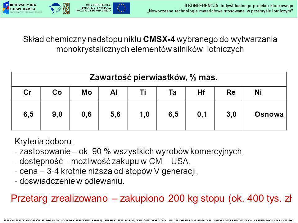 Nowoczesne technologie materiałowe stosowane w przemyśle lotniczym II KONFERENCJA Indywidualnego projektu kluczowego Skład chemiczny nadstopu niklu CM
