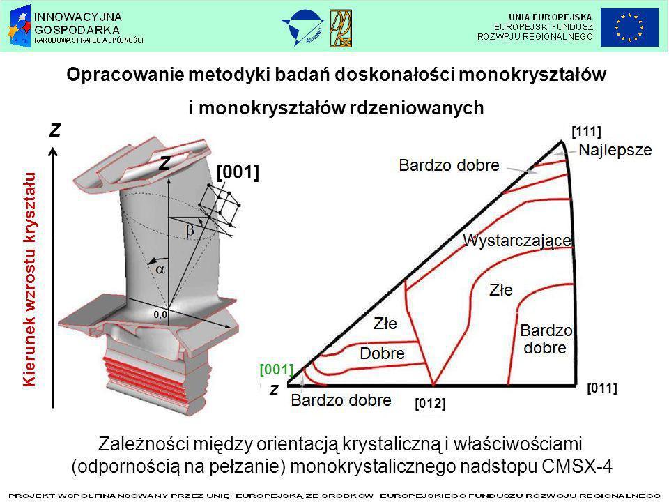 Orientacja krystaliczna monokrystalicznych łopatek z nadstopu niklu CMSX-4 Lauegram dla monokrystalicznej łopatki z nadstopu niklu CMSX-4 otrzymanej przy prędkości wyciągania 2 mm/min Metoda Lauego Schemat metody