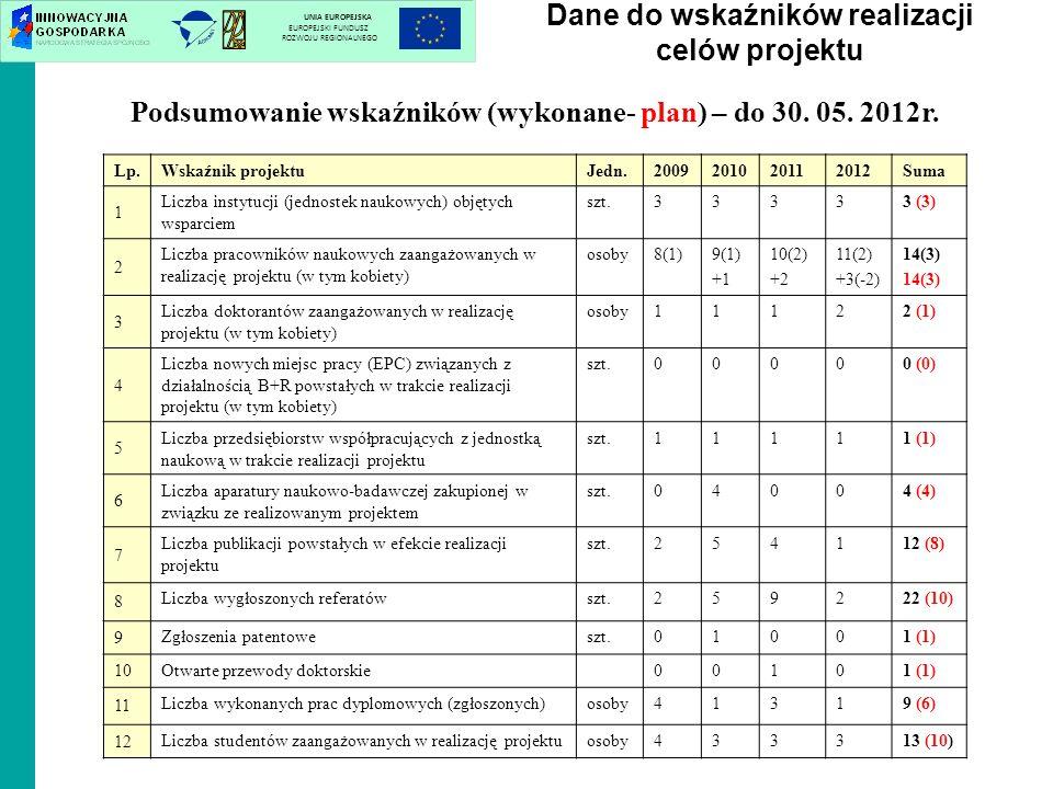 Dane do wskaźników realizacji celów projektu UNIA EUROPEJSKA EUROPEJSKI FUNDUSZ ROZWOJU REGIONALNEGO Lp.Wskaźnik projektuJedn.2009201020112012Suma 1 L