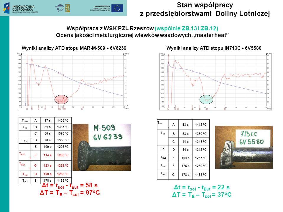 Stan współpracy z przedsiębiorstwami Doliny Lotniczej Współpraca z WSK PZL Rzeszów (wspólnie ZB.13 i ZB.12) Ocena jakości metalurgicznej wlewków wsado