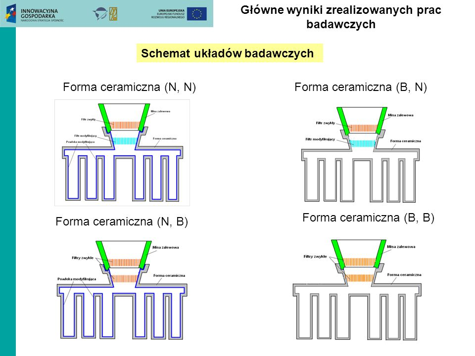 Schemat układów badawczych Forma ceramiczna (N, N)Forma ceramiczna (B, N) Forma ceramiczna (N, B) Forma ceramiczna (B, B) Główne wyniki zrealizowanych