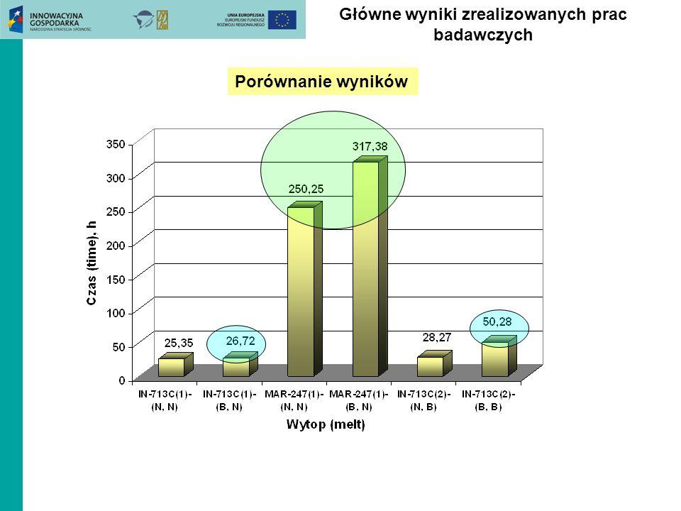 Porównanie wyników Główne wyniki zrealizowanych prac badawczych
