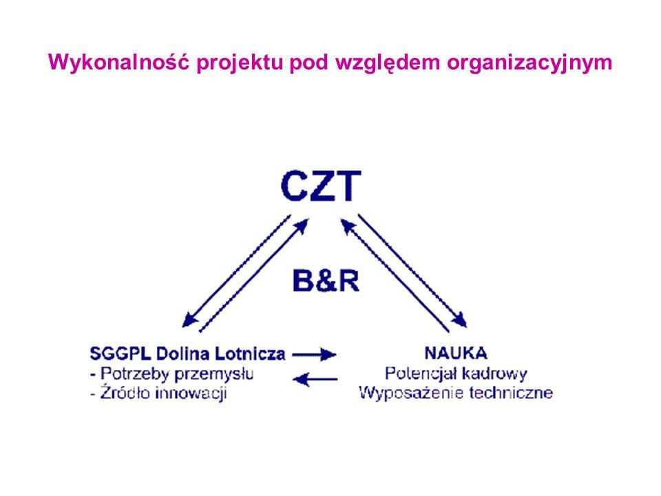 Wykonalność projektu pod względem organizacyjnym