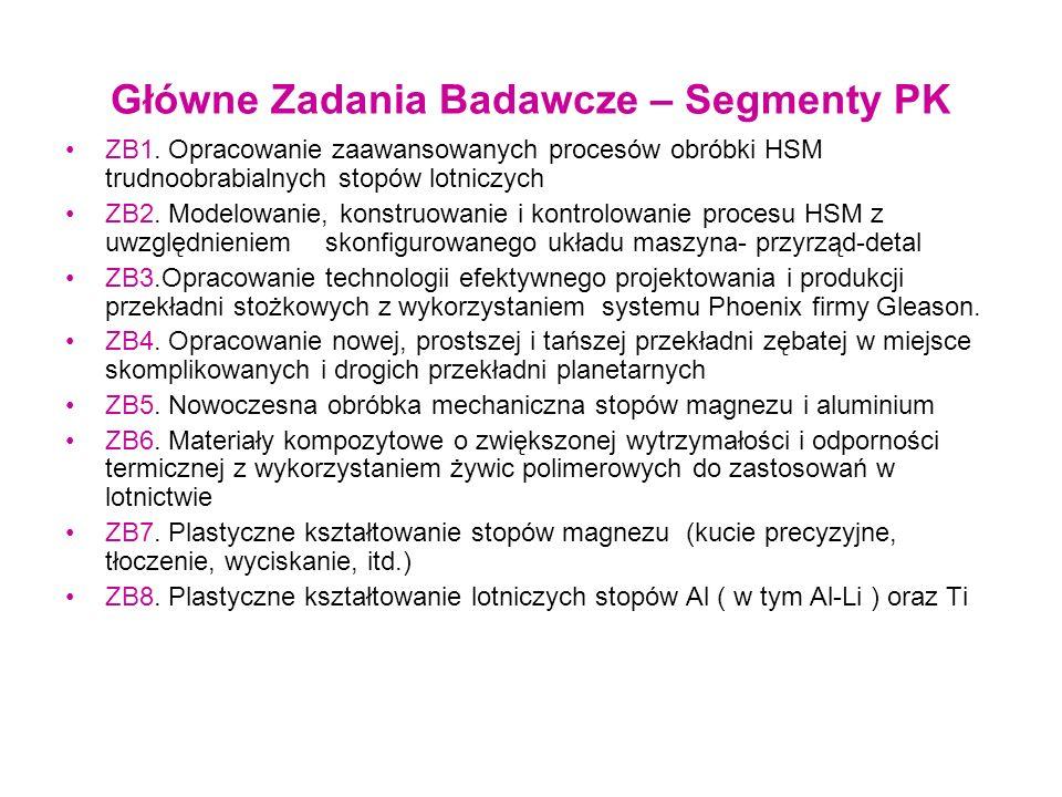 Aktualni Partnerzy w głównych zadaniach badawczych ZB1- PRz, PW, PL ZB2- PRz, PW, PL ZB3 - PRz, PW ZB4 - PRz, PŁ ZB5 - PRz, PW, PL ZB6 - PRz, PW, PL ZB7 - PRz, PL, ILOT, PŚl, URz .