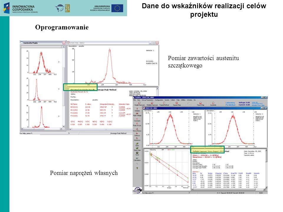 Oprogramowanie Pomiar zawartości austenitu szczątkowego Pomiar naprężeń własnych Dane do wskaźników realizacji celów projektu