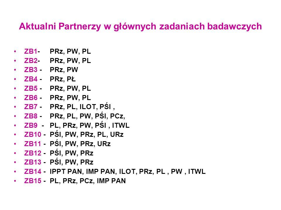 Aktualni Partnerzy w głównych zadaniach badawczych ZB1- PRz, PW, PL ZB2- PRz, PW, PL ZB3 - PRz, PW ZB4 - PRz, PŁ ZB5 - PRz, PW, PL ZB6 - PRz, PW, PL Z