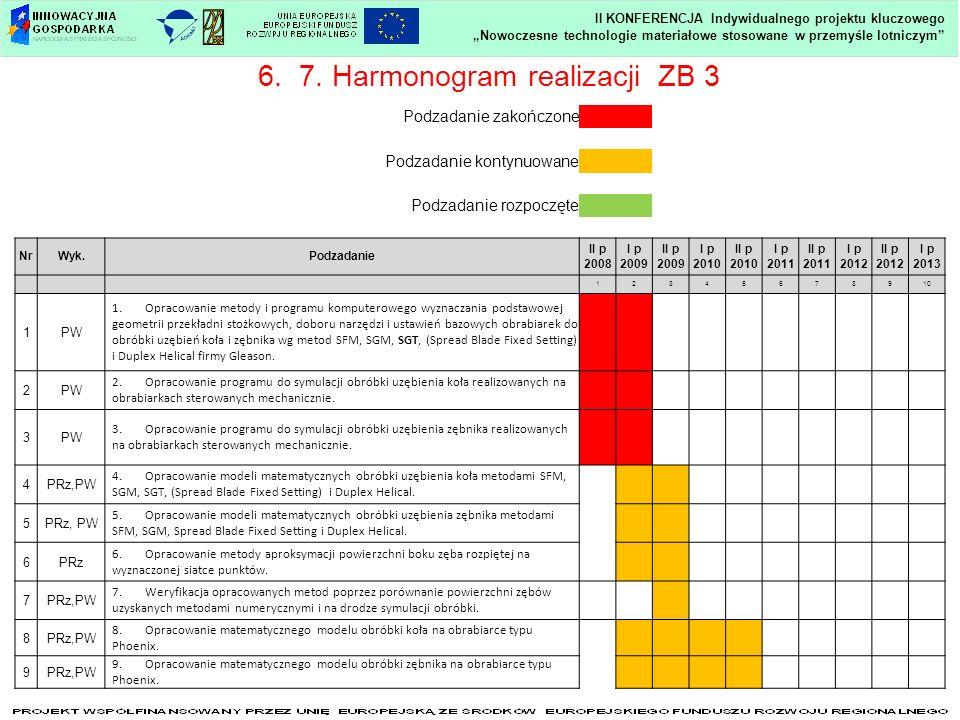 Nowoczesne technologie materiałowe stosowane w przemyśle lotniczym II KONFERENCJA Indywidualnego projektu kluczowego 6. 7. Harmonogram realizacji ZB 3