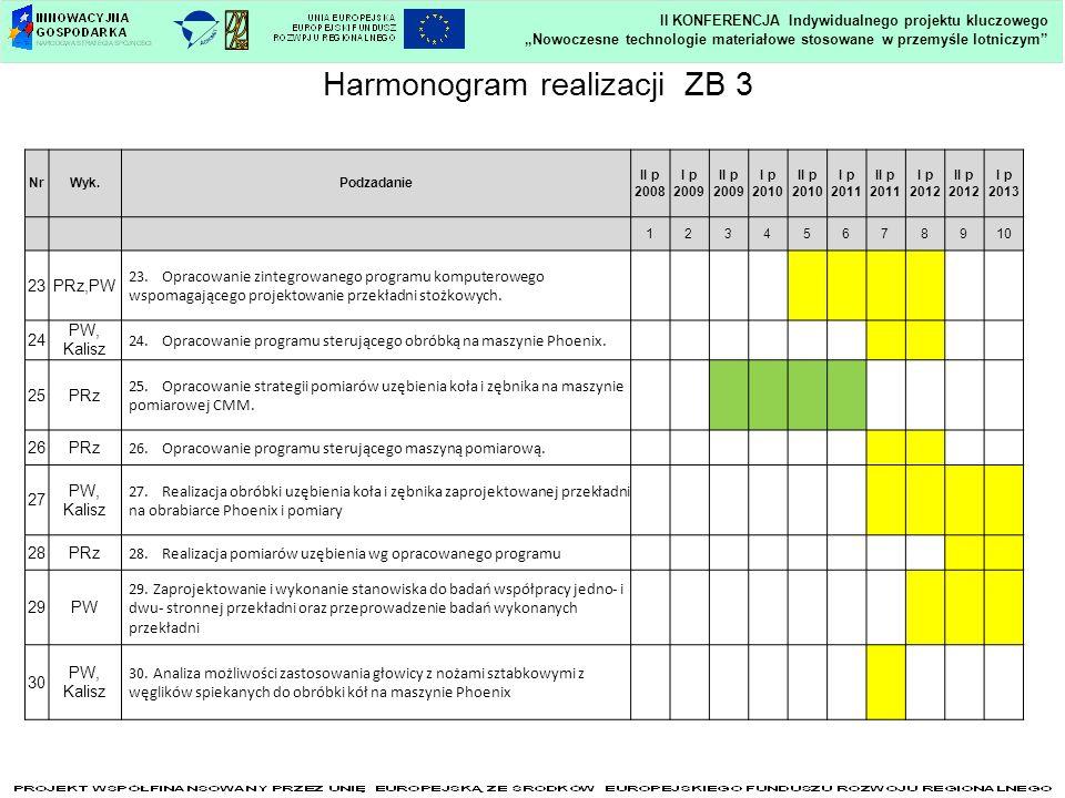 Nowoczesne technologie materiałowe stosowane w przemyśle lotniczym II KONFERENCJA Indywidualnego projektu kluczowego Harmonogram realizacji ZB 3 NrWyk