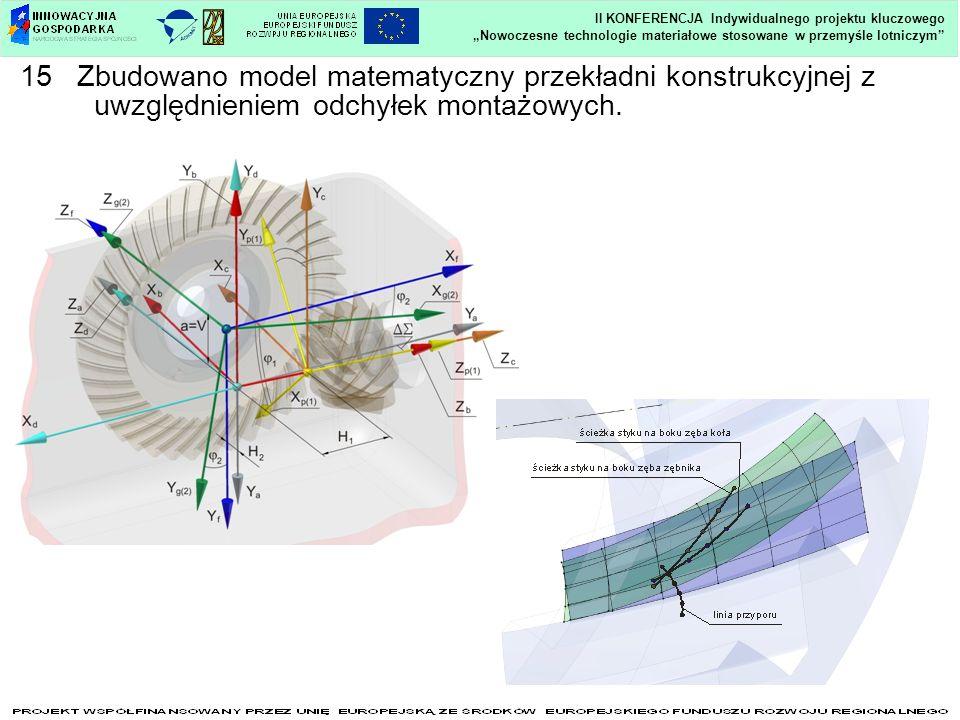 Nowoczesne technologie materiałowe stosowane w przemyśle lotniczym II KONFERENCJA Indywidualnego projektu kluczowego 15 Zbudowano model matematyczny przekładni konstrukcyjnej z uwzględnieniem odchyłek montażowych.