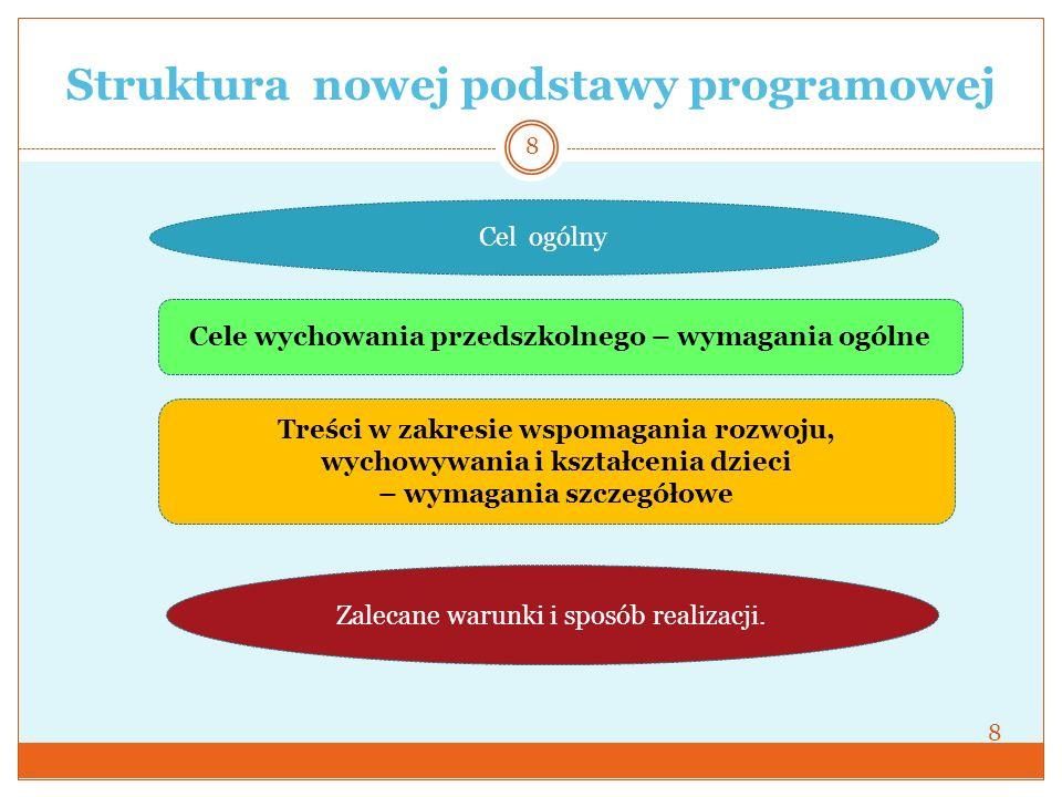 Struktura nowej podstawy programowej 8 Cele wychowania przedszkolnego – wymagania ogólne Treści w zakresie wspomagania rozwoju, wychowywania i kształc