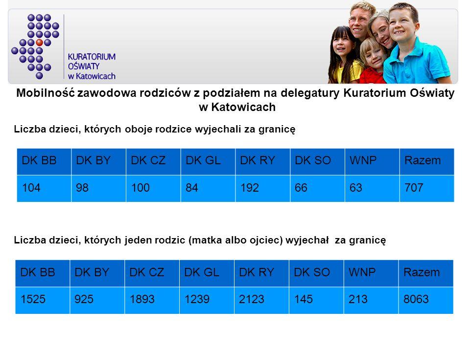 Mobilność zawodowa rodziców z podziałem na delegatury Kuratorium Oświaty w Katowicach DK BBDK BYDK CZDK GLDK RYDK SOWNPRazem 10498100841926663707 Licz