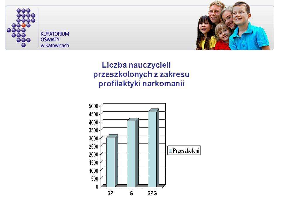 Liczba nauczycieli przeszkolonych z zakresu profilaktyki narkomanii