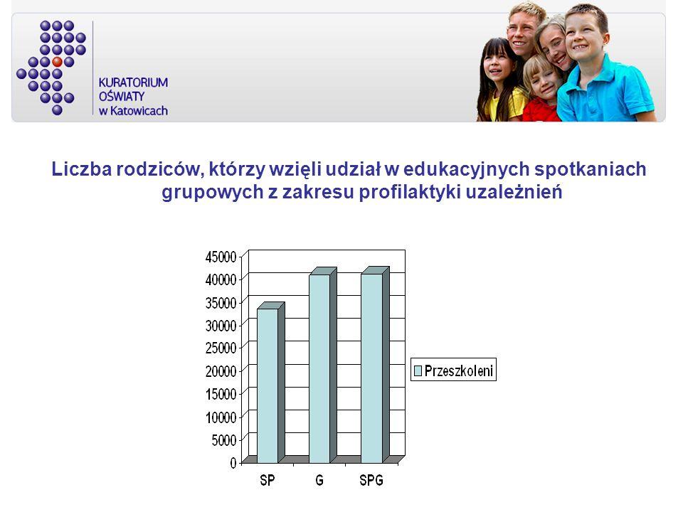 Liczba rodziców, którzy wzięli udział w edukacyjnych spotkaniach grupowych z zakresu profilaktyki uzależnień