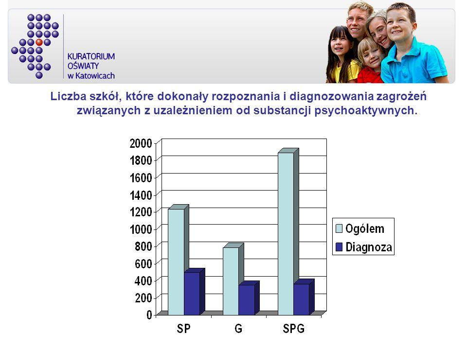 Liczba szkół, które dokonały rozpoznania i diagnozowania zagrożeń związanych z uzależnieniem od substancji psychoaktywnych.