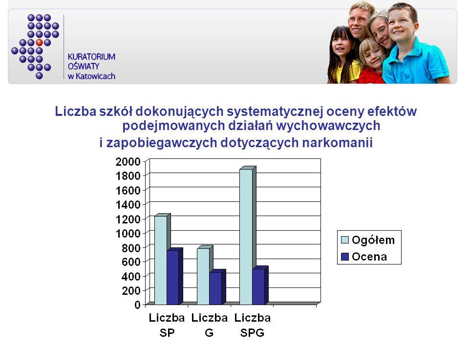 Liczba szkół dokonujących systematycznej oceny efektów podejmowanych działań wychowawczych i zapobiegawczych dotyczących narkomanii