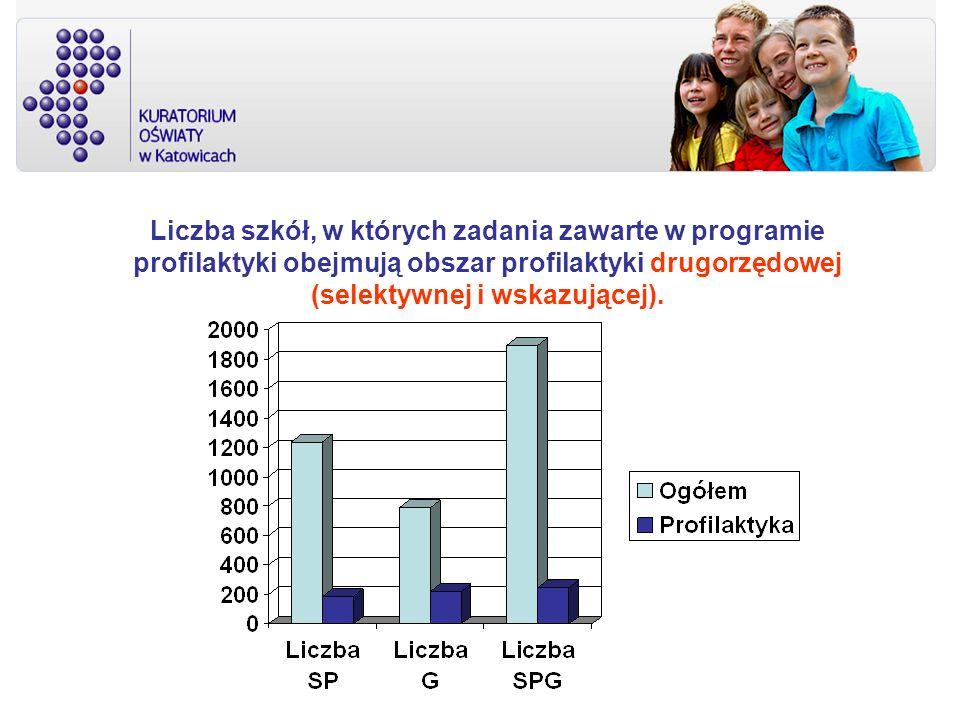 Liczba szkół, w których zadania zawarte w programie profilaktyki obejmują obszar profilaktyki drugorzędowej (selektywnej i wskazującej).