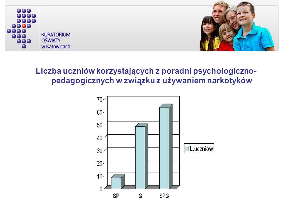 Liczba uczniów korzystających z poradni psychologiczno- pedagogicznych w związku z używaniem narkotyków