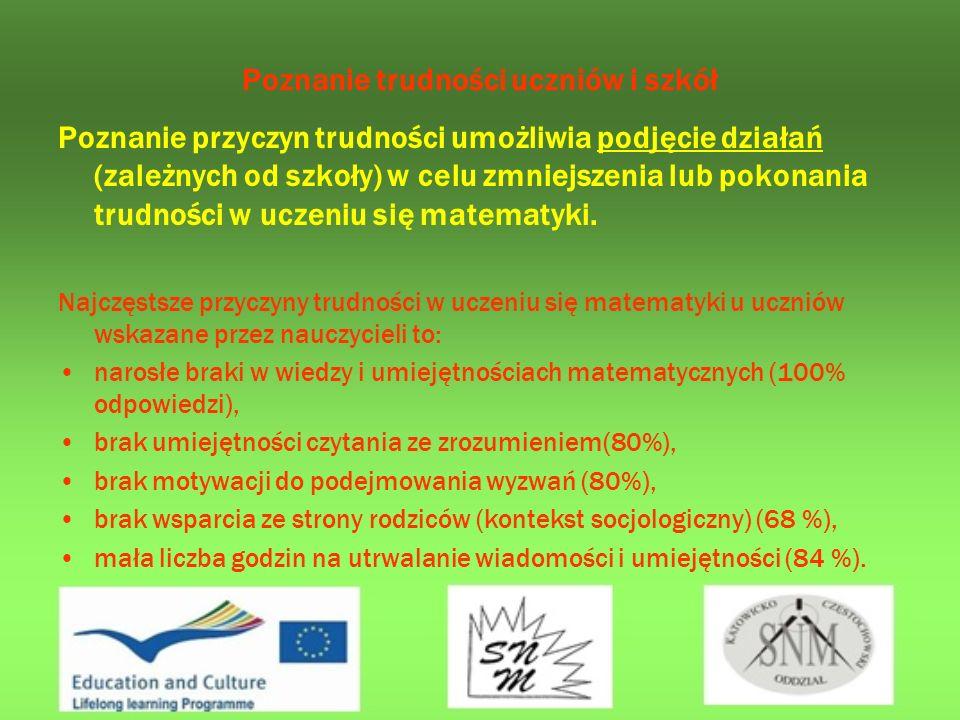 Wpływ udziału w projekcie Comenius Regio Nawiązaliśmy współpracę z partnerami projektu; m.