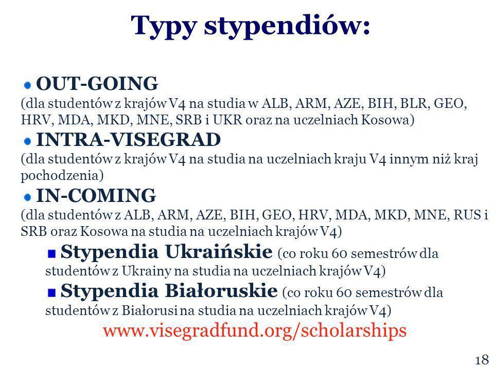Typy stypendiów: 18 OUT-GOING (dla studentów z krajów V4 na studia w ALB, ARM, AZE, BIH, BLR, GEO, HRV, MDA, MKD, MNE, SRB i UKR oraz na uczelniach Kosowa) INTRA-VISEGRAD (dla studentów z krajów V4 na studia na uczelniach kraju V4 innym niż kraj pochodzenia) IN-COMING (dla studentów z ALB, ARM, AZE, BIH, GEO, HRV, MDA, MKD, MNE, RUS i SRB oraz Kosowa na studia na uczelniach krajów V4) Stypendia Ukraińskie (co roku 60 semestrów dla studentów z Ukrainy na studia na uczelniach krajów V4) Stypendia Białoruskie (co roku 60 semestrów dla studentów z Białorusi na studia na uczelniach krajów V4) www.visegradfund.org/scholarships