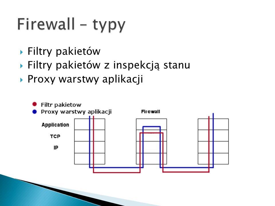 Filtry pakietów Filtry pakietów z inspekcją stanu Proxy warstwy aplikacji