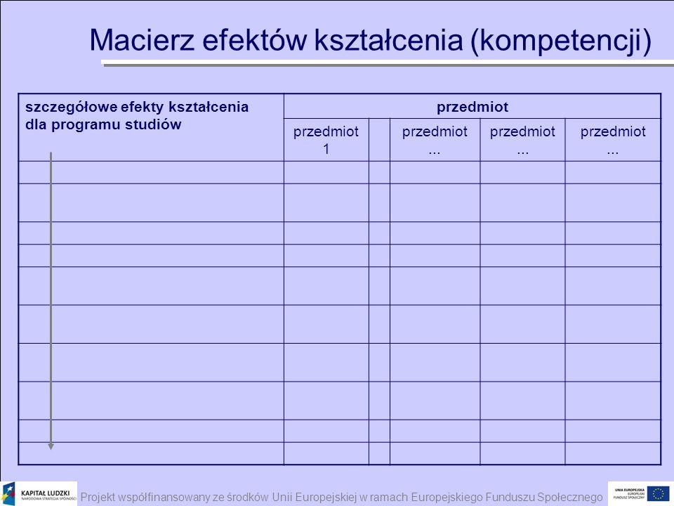 Projekt współfinansowany ze środków Unii Europejskiej w ramach Europejskiego Funduszu Społecznego Macierz efektów kształcenia (kompetencji) szczegółow
