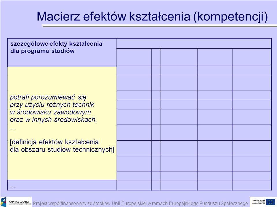 Projekt współfinansowany ze środków Unii Europejskiej w ramach Europejskiego Funduszu Społecznego szczegółowe efekty kształcenia dla programu studiów