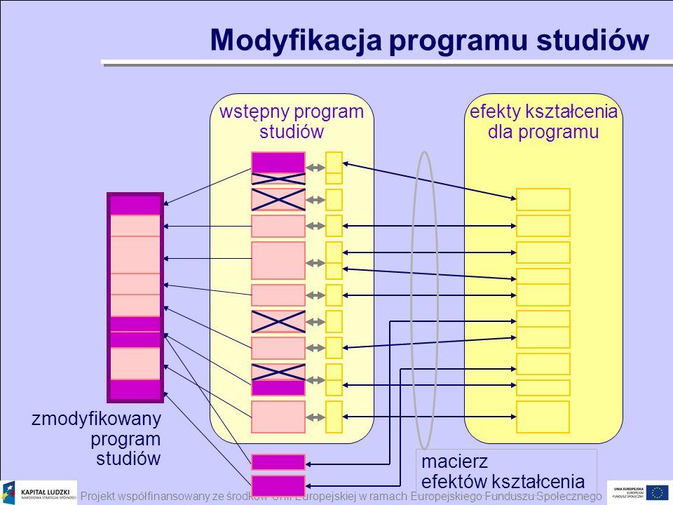 Projekt współfinansowany ze środków Unii Europejskiej w ramach Europejskiego Funduszu Społecznego efekty kształcenia dla programu wstępny program stud
