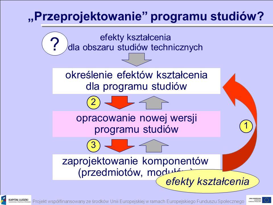 Projekt współfinansowany ze środków Unii Europejskiej w ramach Europejskiego Funduszu Społecznego określenie efektów kształcenia dla programu studiów