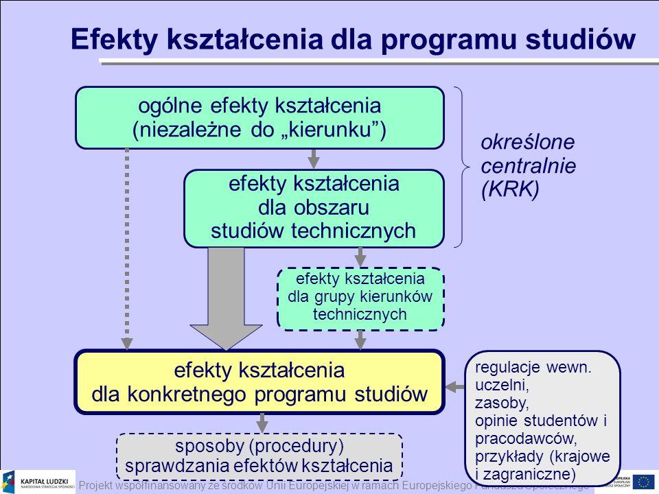 Projekt współfinansowany ze środków Unii Europejskiej w ramach Europejskiego Funduszu Społecznego Efekty kształcenia dla programu studiów regulacje we