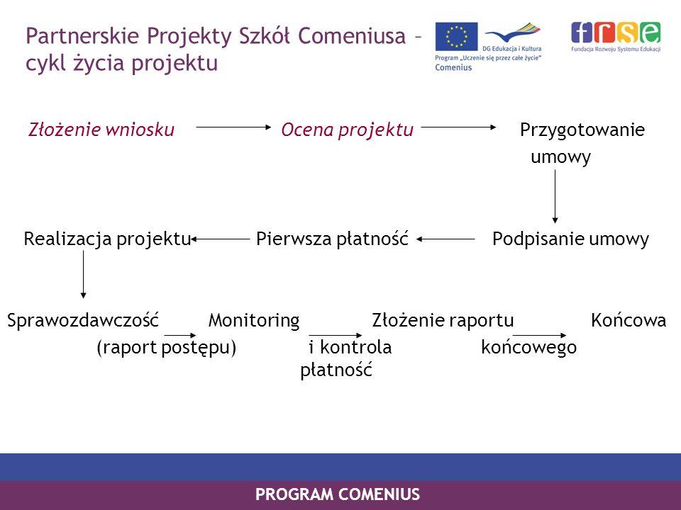 PROGRAM COMENIUS Złożenie wniosku Ocena projektu Przygotowanie umowy Realizacja projektu Pierwsza płatność Podpisanie umowy Sprawozdawczość Monitoring