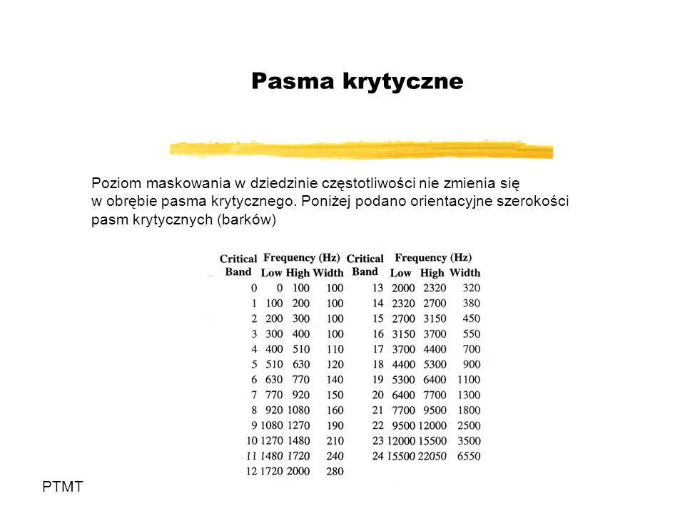 Pasma krytyczne PTMT Poziom maskowania w dziedzinie częstotliwości nie zmienia się w obrębie pasma krytycznego.