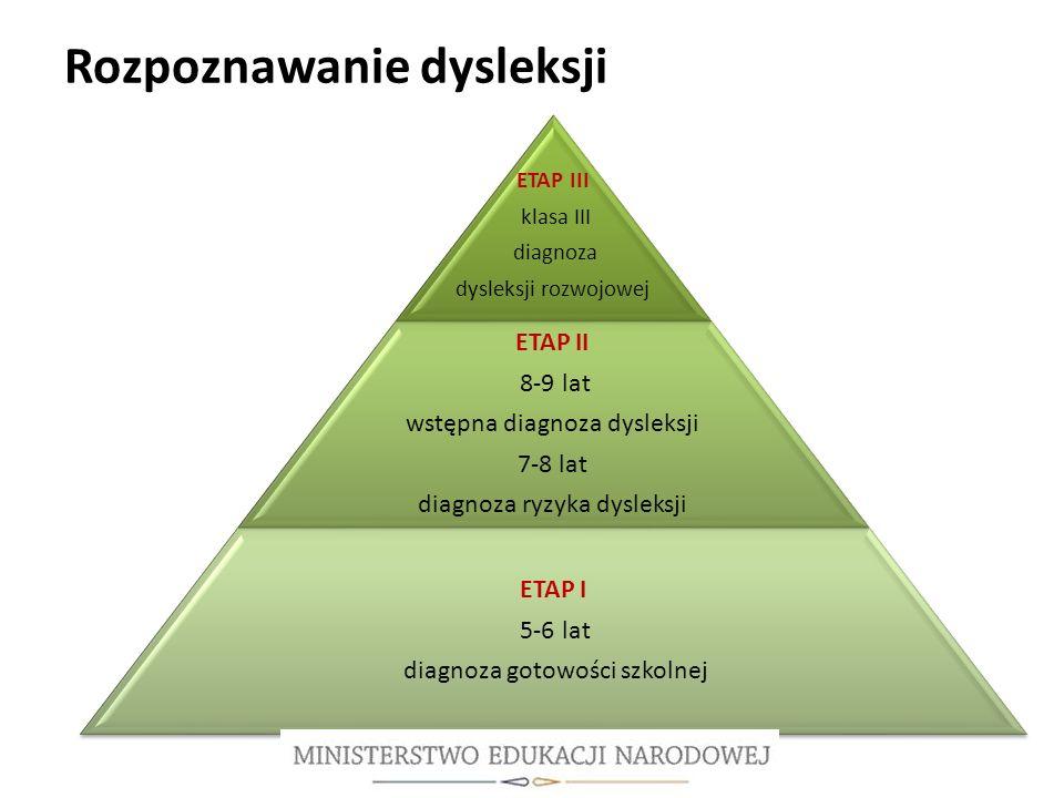 Rozpoznawanie dysleksji ETAP III klasa III diagnoza dysleksji rozwojowej ETAP II 8-9 lat wstępna diagnoza dysleksji 7-8 lat diagnoza ryzyka dysleksji ETAP I 5-6 lat diagnoza gotowości szkolnej