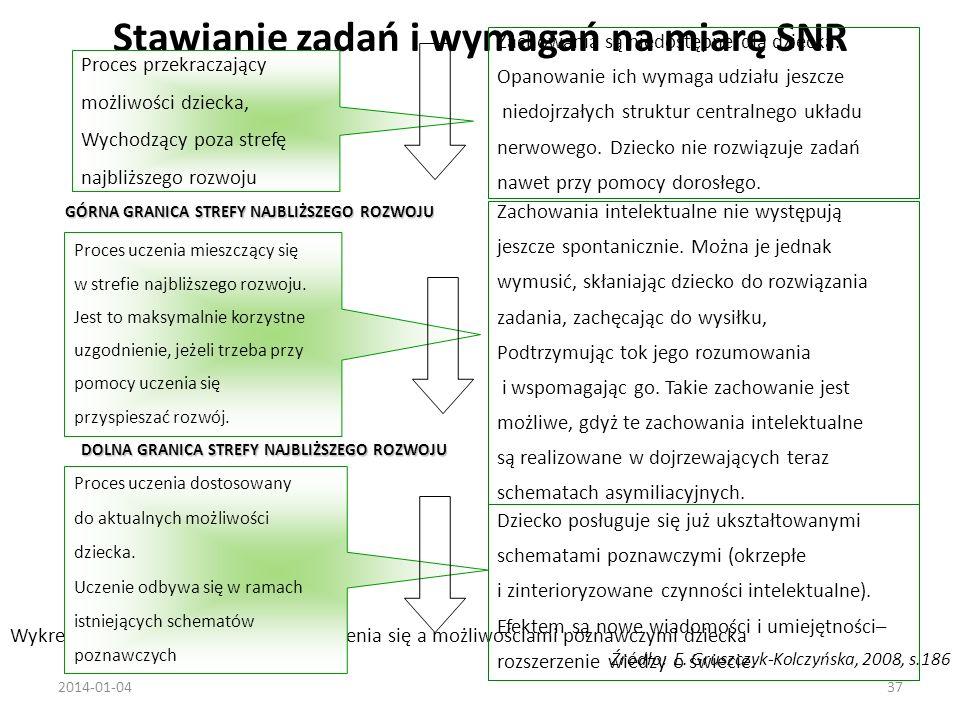 Stawianie zadań i wymagań na miarę SNR 2014-01-0437 Wykres1.