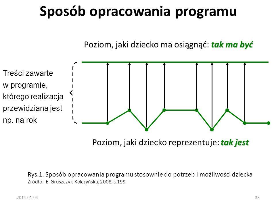 Sposób opracowania programu 2014-01-0438 Rys.1.