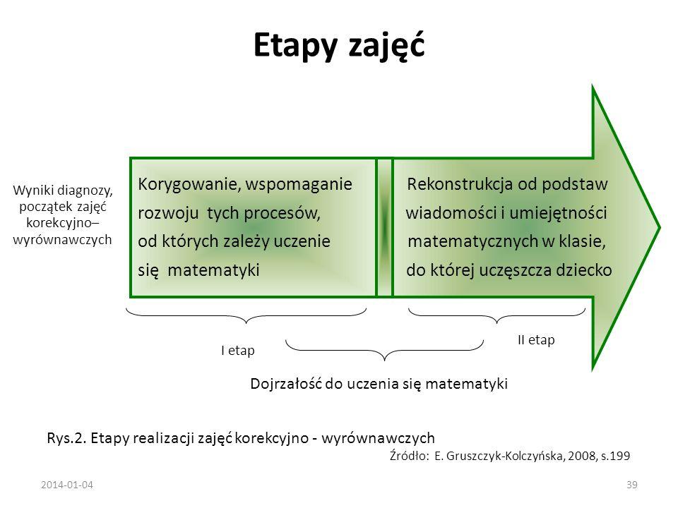 Etapy zajęć 2014-01-0439 Rys.2.Etapy realizacji zajęć korekcyjno - wyrównawczych Źródło: E.