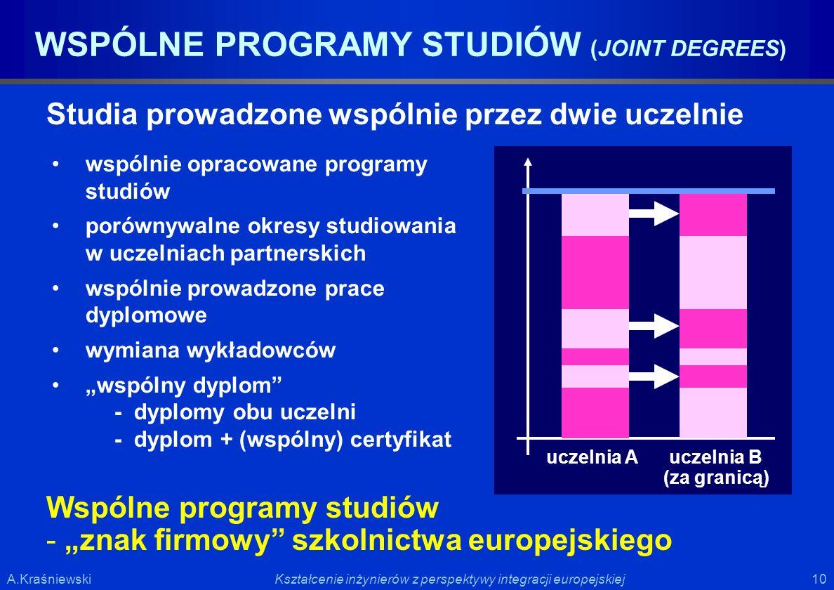 10 Kształcenie inżynierów z perspektywy integracji europejskiejA.Kraśniewski WSPÓLNE PROGRAMY STUDIÓW (JOINT DEGREES) Studia prowadzone wspólnie przez