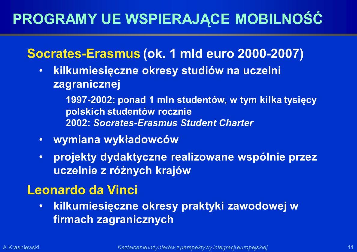 11 Kształcenie inżynierów z perspektywy integracji europejskiejA.Kraśniewski PROGRAMY UE WSPIERAJĄCE MOBILNOŚĆ kilkumiesięczne okresy studiów na uczel